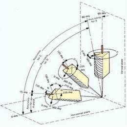مقایسه وضعیت جوشکاری برای جوش های شیاری و گوشه در استاندارد های ASME و EN