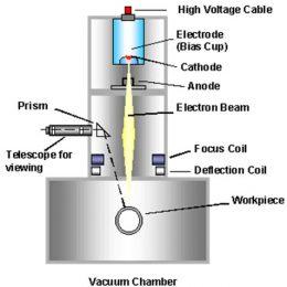 مواد تشکیل دهنده الکترودها