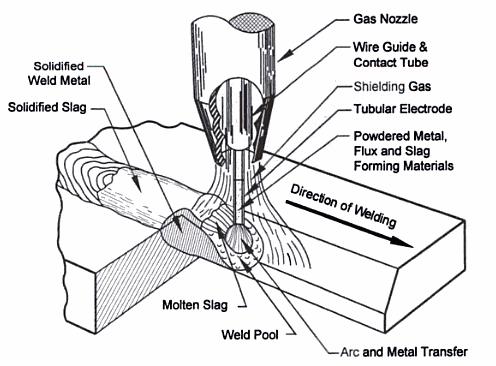 شماتیک نحوه برقراری و پایداری قوس در فرآیند جوشکاری پلاسما به روش انتقالی